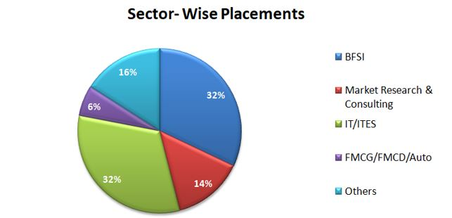 Sector- Wise Placements