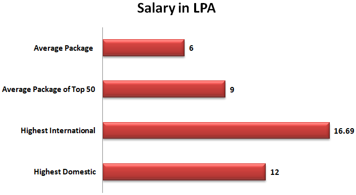 IMS Ghaziabad Salary package