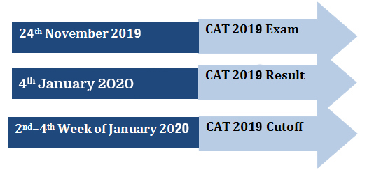 CAT Cutoff 2019