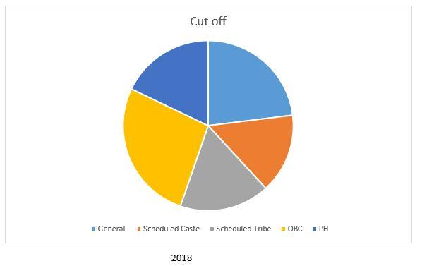 IIFT Cutoff 2018