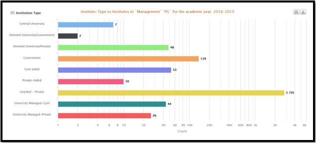 MBA Aspirants Data