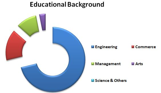 nmims educational background