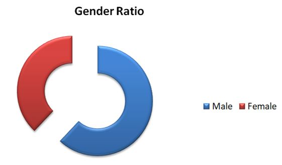 nmims gender ratio