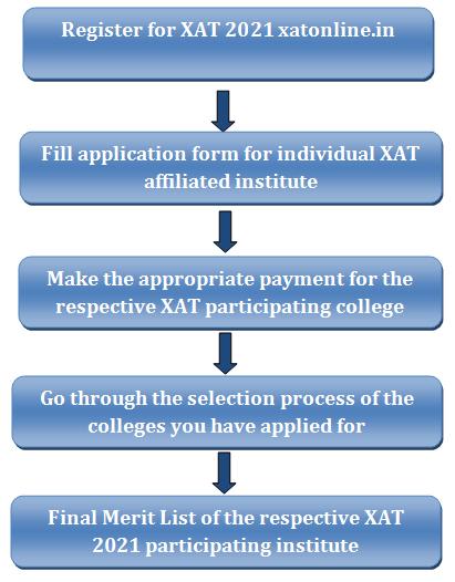 XAT Participating Institutes 2021