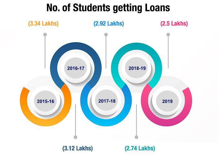 Loan Graph