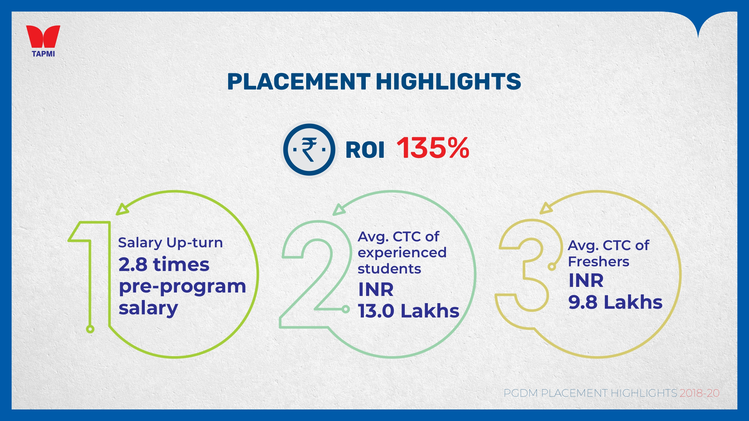 TAPMI PLACEMENT